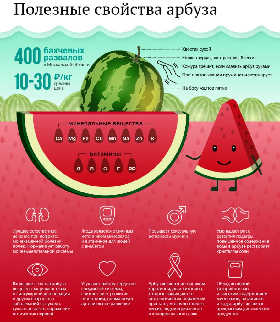 Арбуз калорийность для похудения отзывы